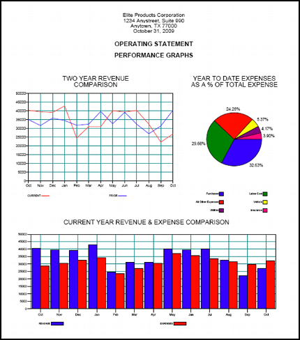 operating expenses technology